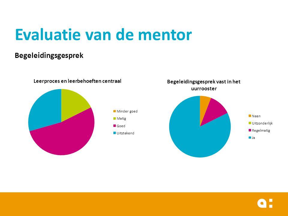 Evaluatie van de mentor