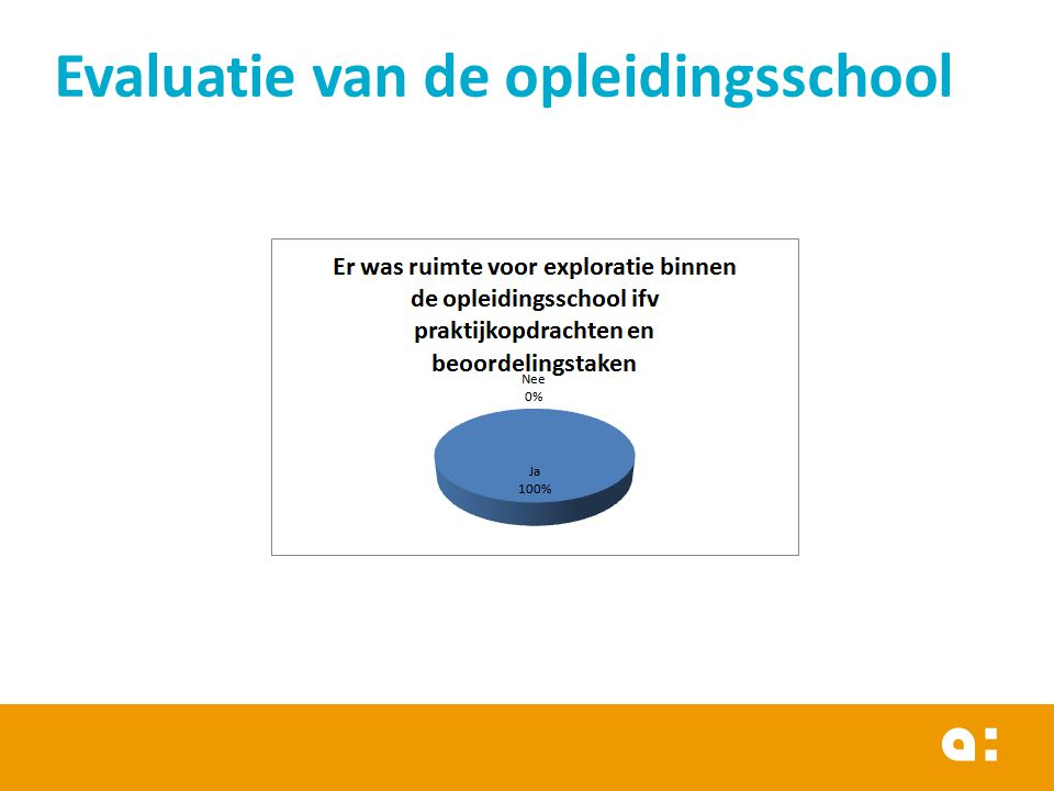 Evaluatie van de opleidingsschool