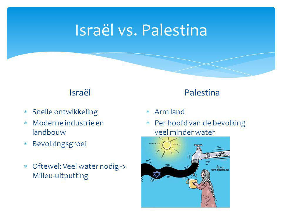 Israël vs. Palestina Israël Palestina Snelle ontwikkeling