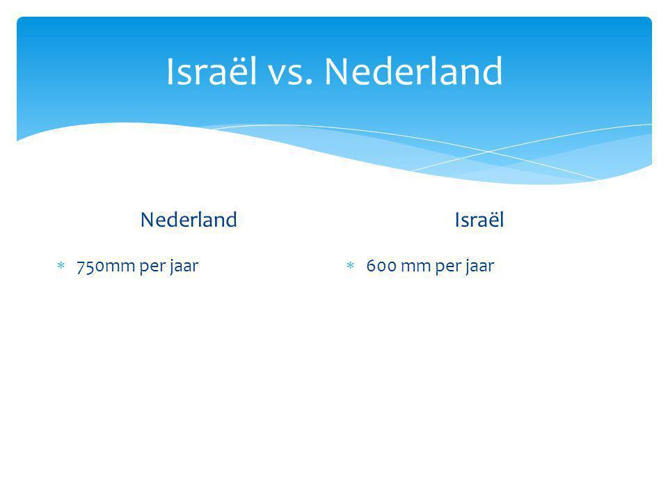 Israël vs. Nederland Nederland Israël 750mm per jaar 600 mm per jaar
