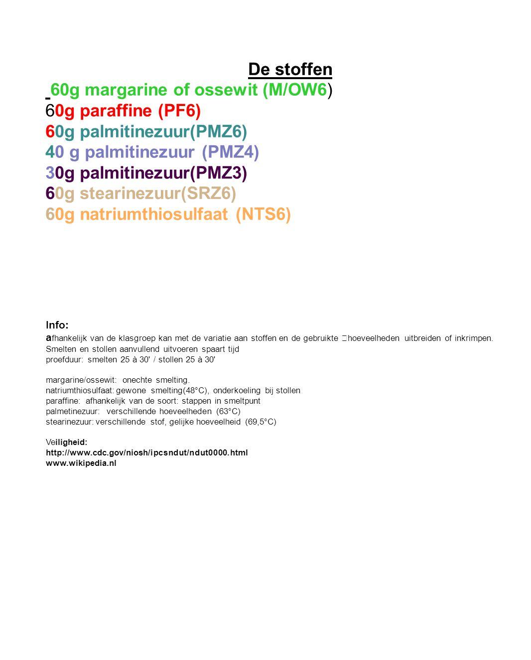 60g margarine of ossewit (M/OW6) 60g paraffine (PF6)