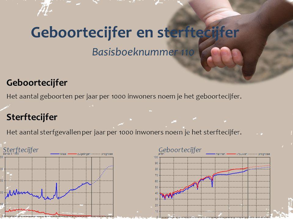 Geboortecijfer en sterftecijfer