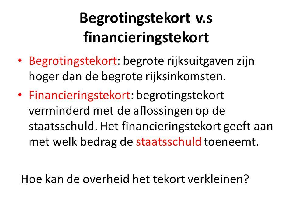 Begrotingstekort v.s financieringstekort