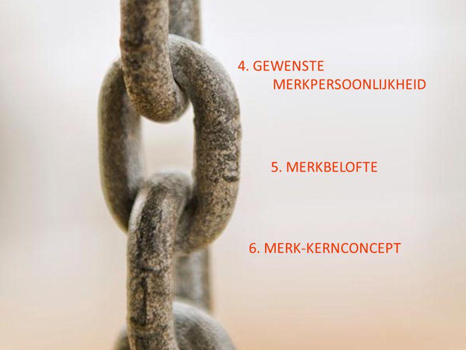 4. GEWENSTE MERKPERSOONLIJKHEID 5. MERKBELOFTE 6. MERK-KERNCONCEPT