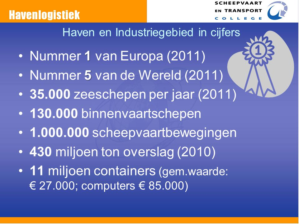 Haven en Industriegebied in cijfers