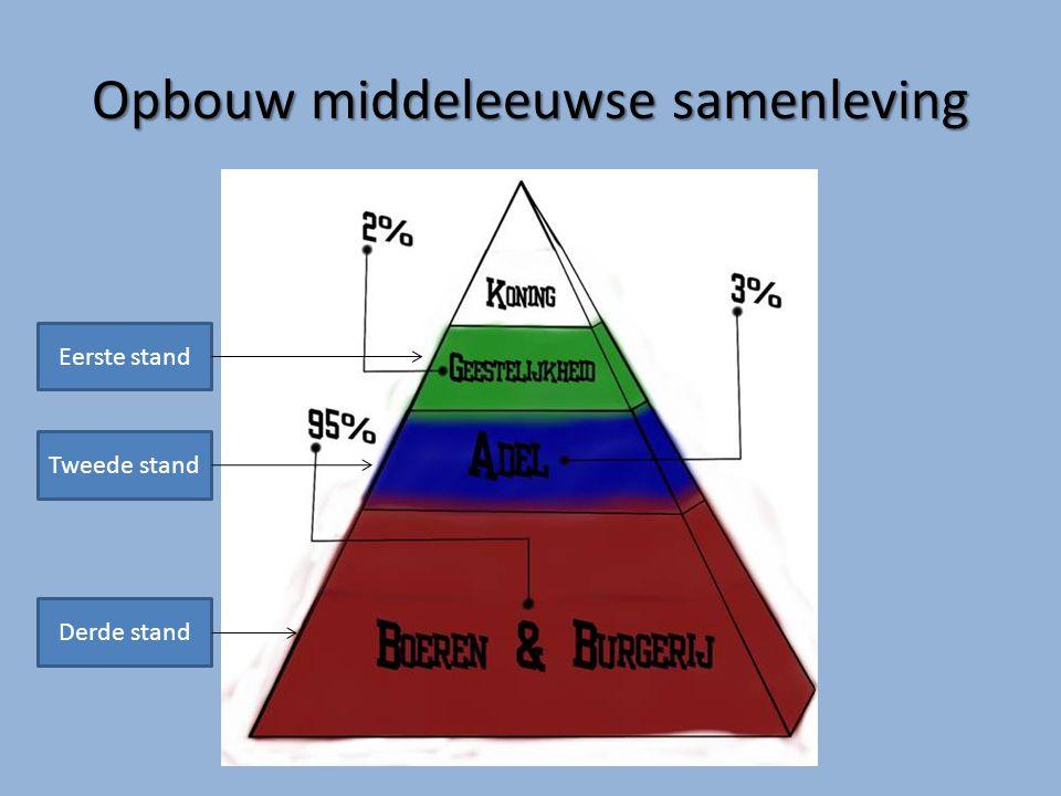 Opbouw middeleeuwse samenleving