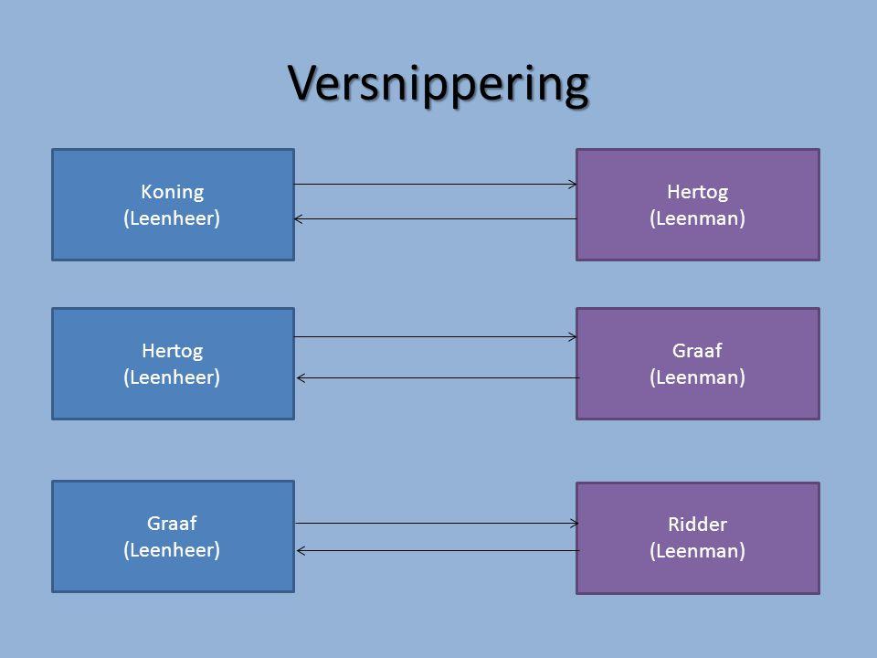 Versnippering Koning (Leenheer) Hertog (Leenman) Hertog (Leenheer)