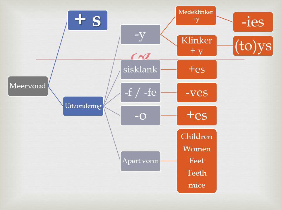 + s -o -y -ves -f / -fe +es Klinker + y sisklank Children Women