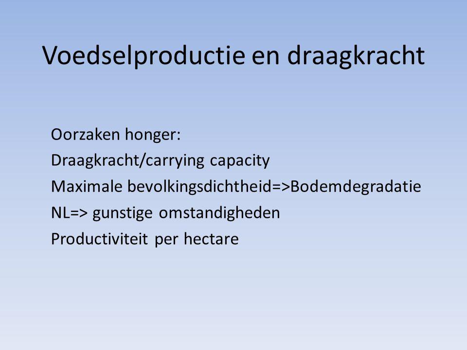 Voedselproductie en draagkracht
