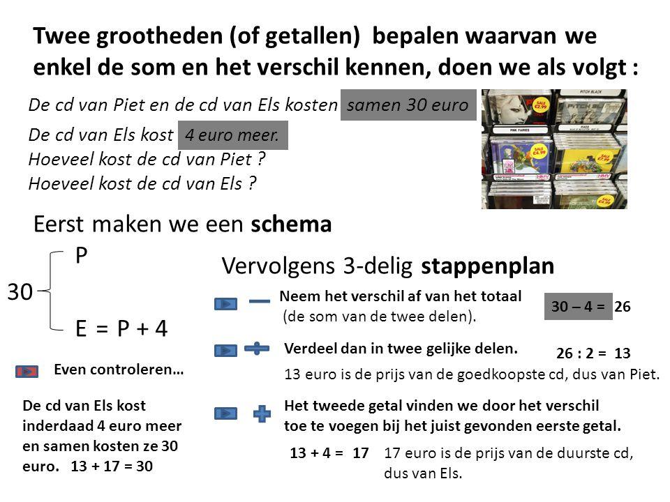 Eerst maken we een schema P Vervolgens 3-delig stappenplan 30 E =