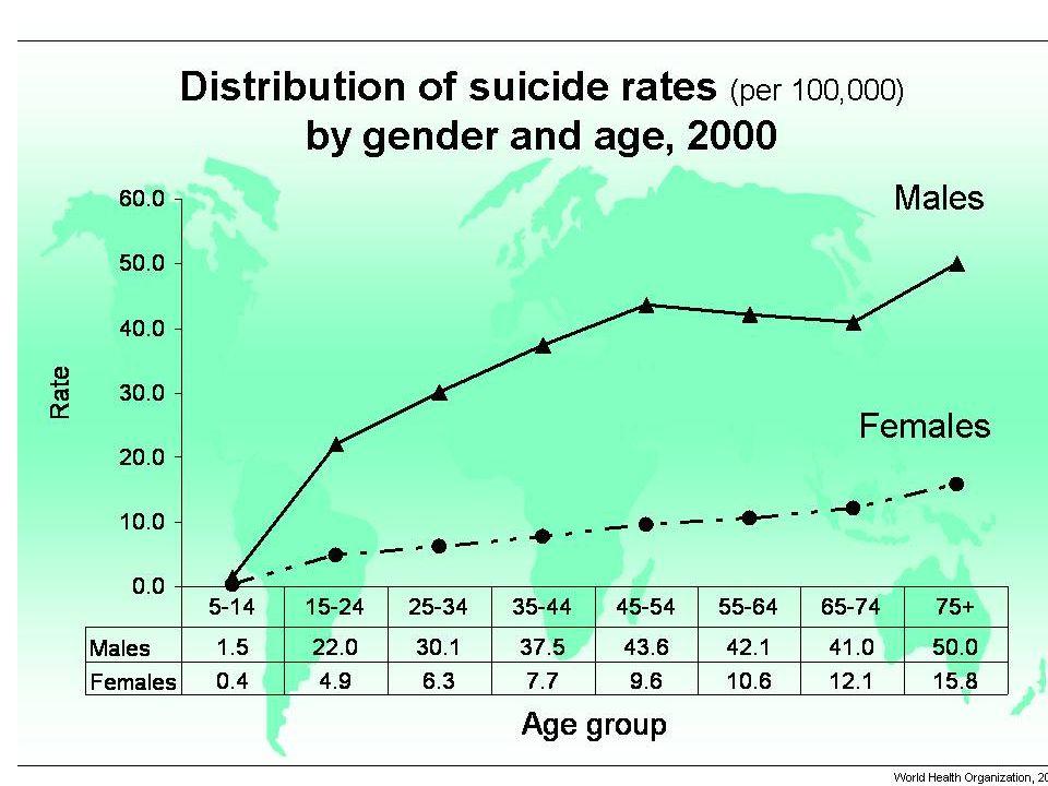 Wereldwijd plegen ouderen relatief meer zelfdoding dan alle andere leeftijdscategorien. Al gaat deze stelling niet op voor elk land – in een derde van de landen komt zelfdoding zowel in absolute cijfers (exact n zelfdodingen) als in relatieve cijfers (aantal zelfdodingen op 100 000) het meest voor in leeftijdscateg 15-34j, op wereldschaal stijgt het aantal zelfdodingen met de leeftijd.