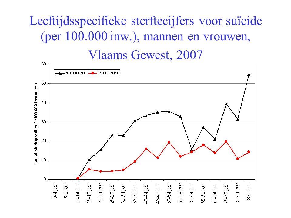 Leeftijdsspecifieke sterftecijfers voor suïcide (per 100. 000 inw