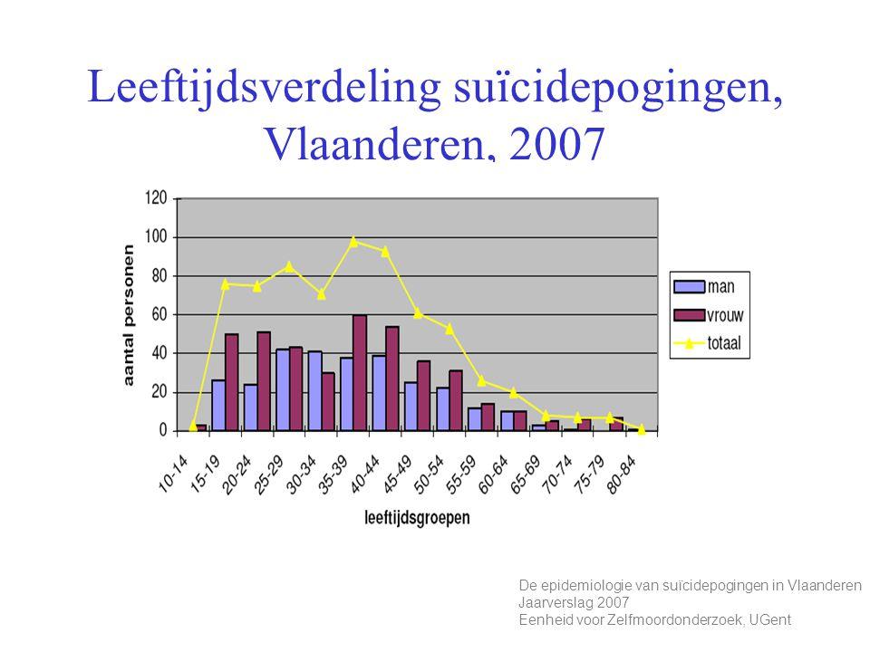 Leeftijdsverdeling suïcidepogingen, Vlaanderen, 2007