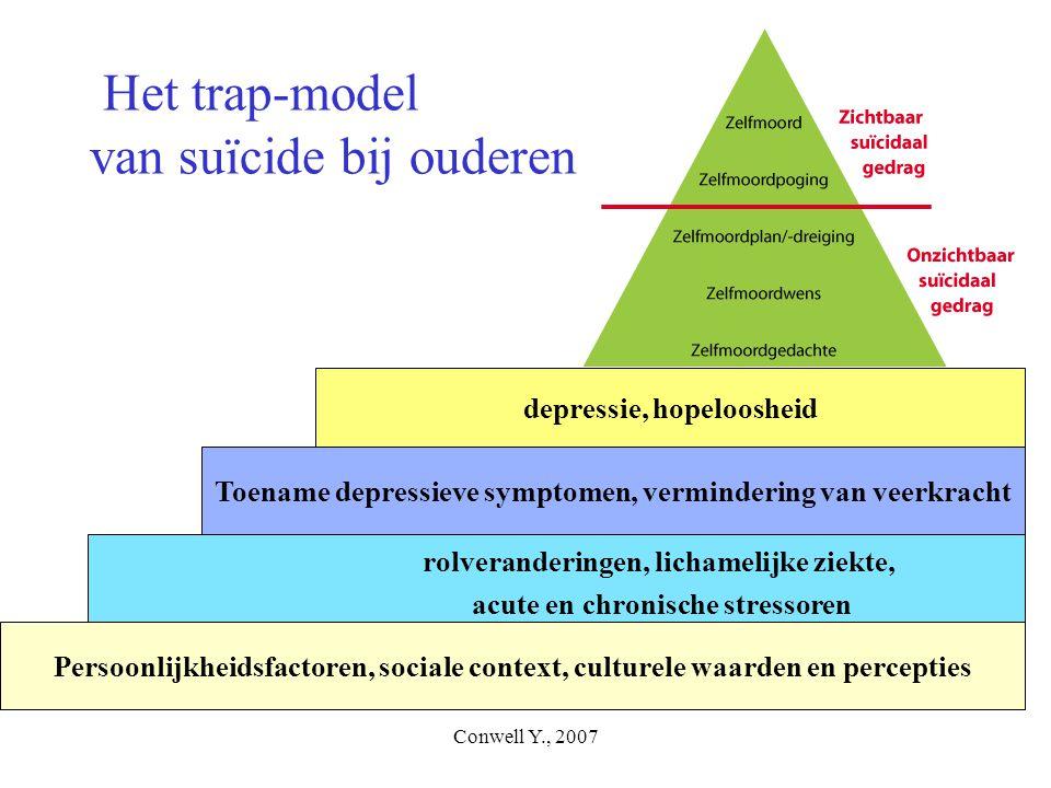 Het trap-model van suïcide bij ouderen