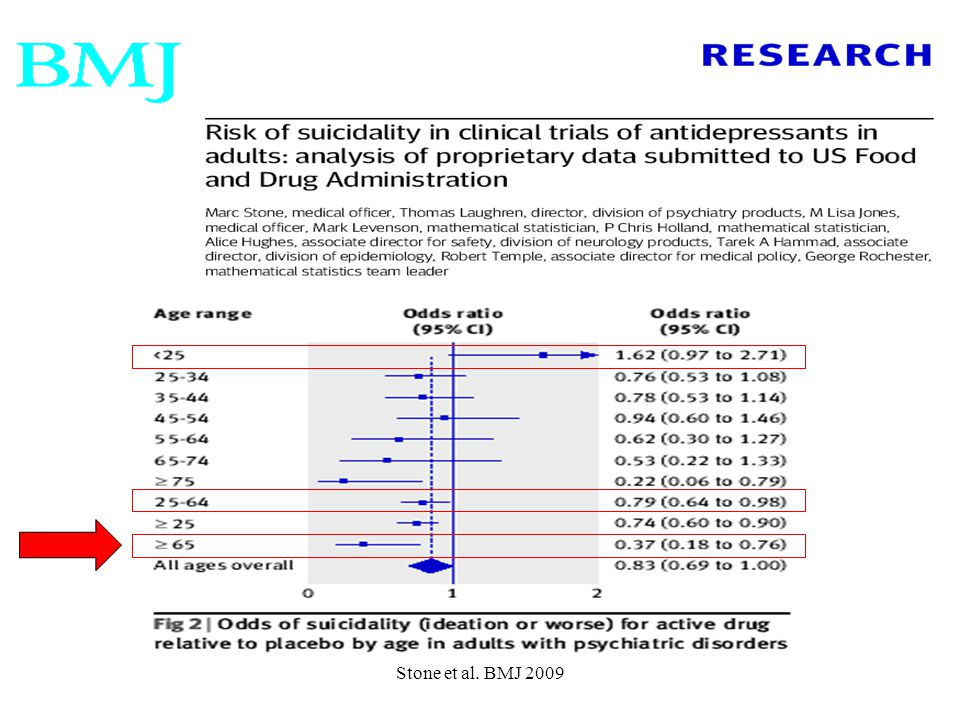 Stone et al. BMJ 2009 <25 25-65 >65 S.Id or