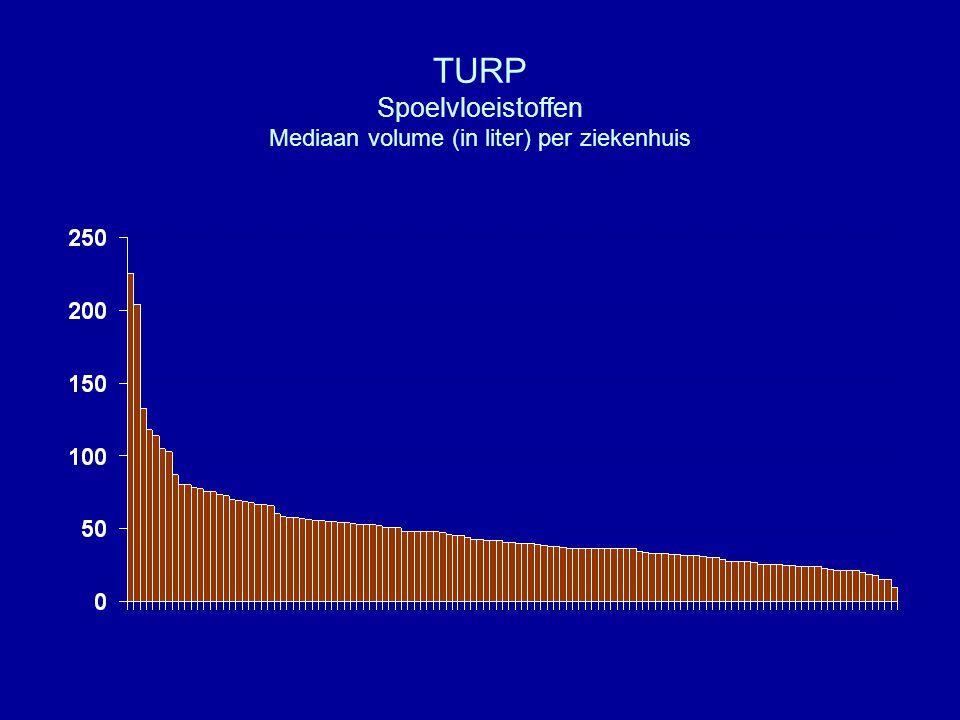 TURP Spoelvloeistoffen Mediaan volume (in liter) per ziekenhuis