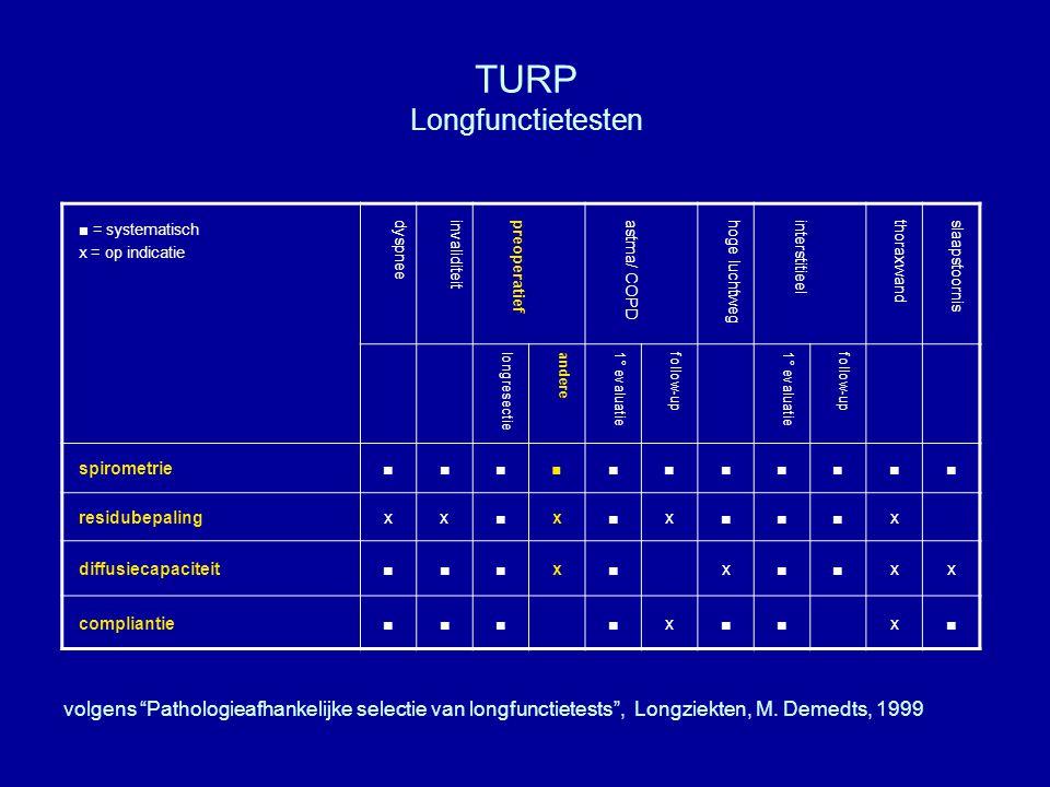 TURP Longfunctietesten