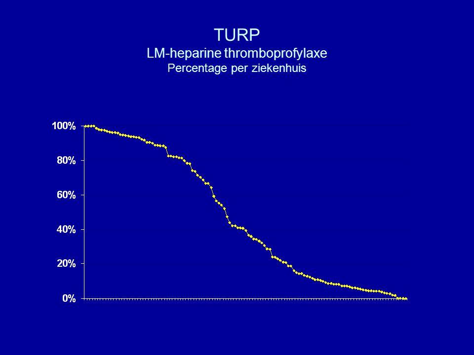 TURP LM-heparine thromboprofylaxe Percentage per ziekenhuis