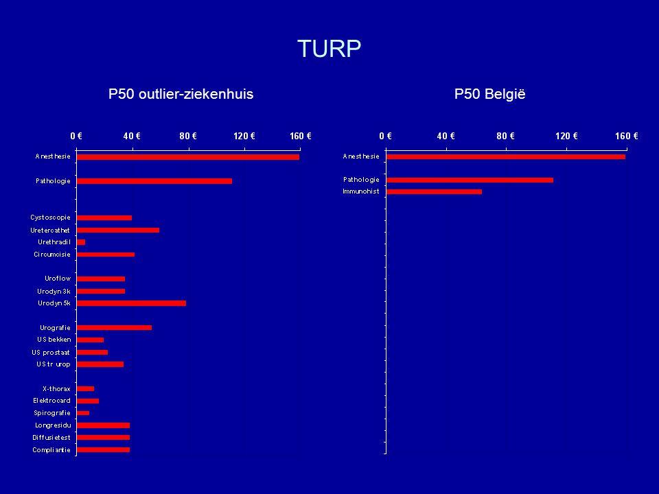 TURP P50 outlier-ziekenhuis P50 België