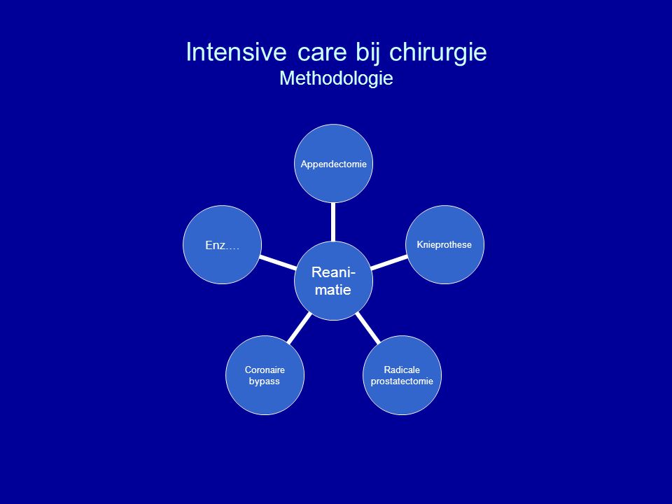 Intensive care bij chirurgie Methodologie