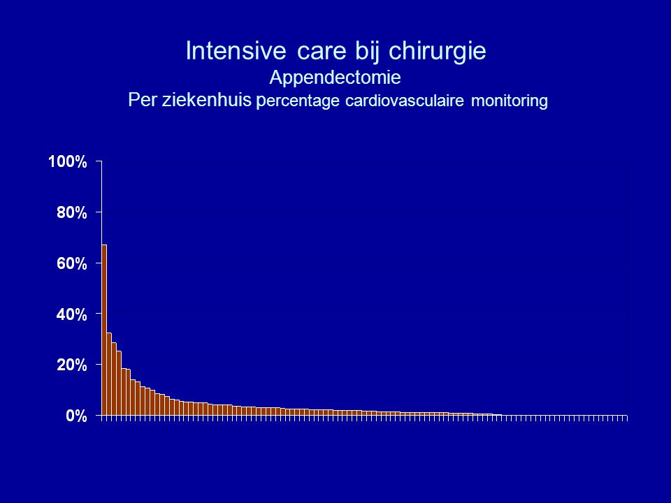 Intensive care bij chirurgie Appendectomie Per ziekenhuis percentage cardiovasculaire monitoring
