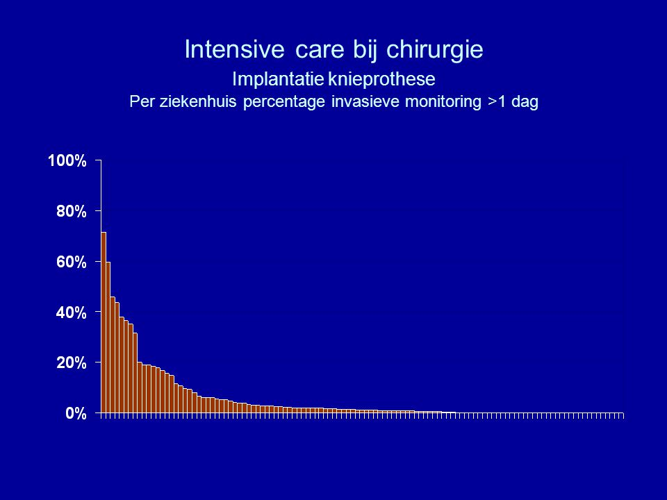 Intensive care bij chirurgie Implantatie knieprothese Per ziekenhuis percentage invasieve monitoring >1 dag