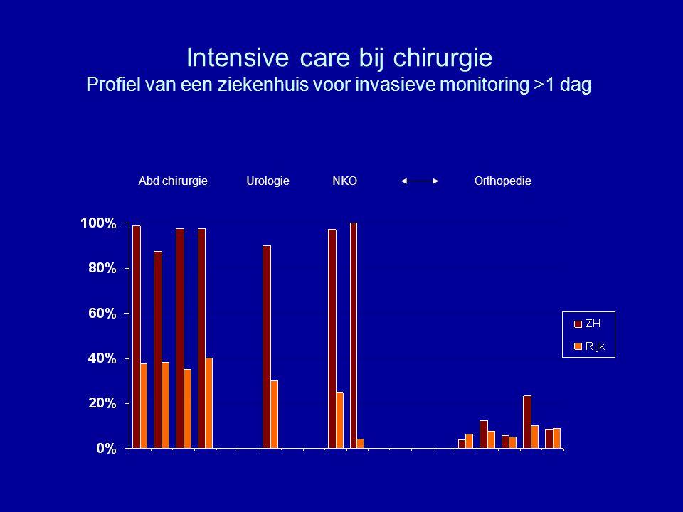 Intensive care bij chirurgie Profiel van een ziekenhuis voor invasieve monitoring >1 dag