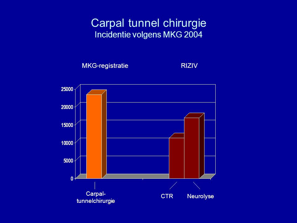 Carpal tunnel chirurgie Incidentie volgens MKG 2004