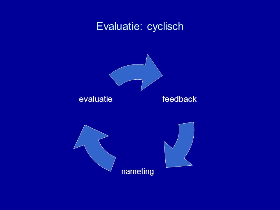 Evaluatie: cyclisch
