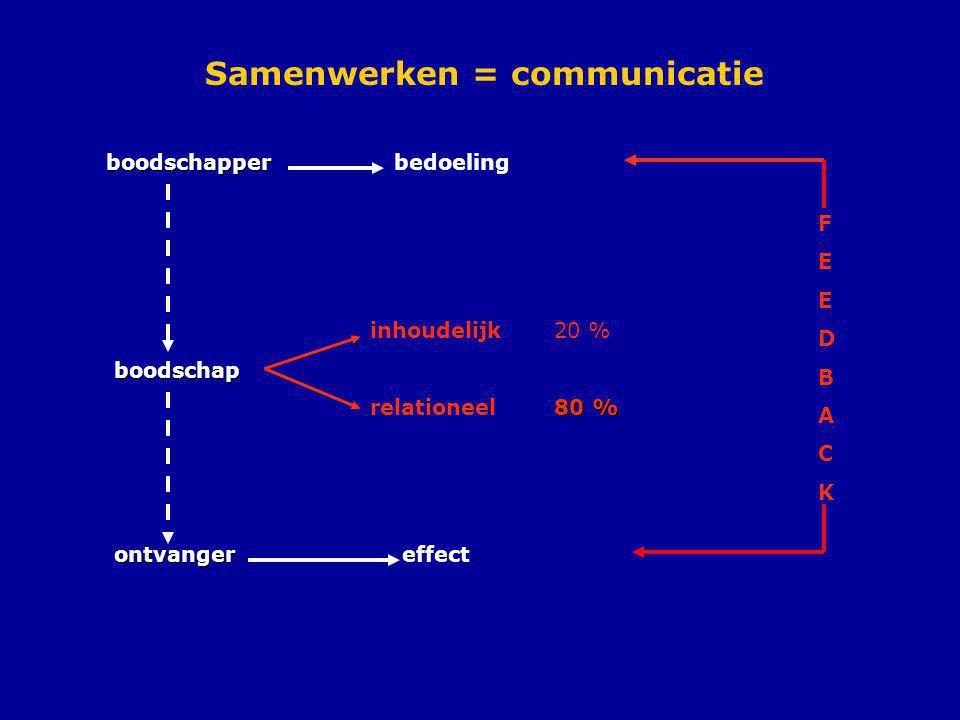 Samenwerken = communicatie