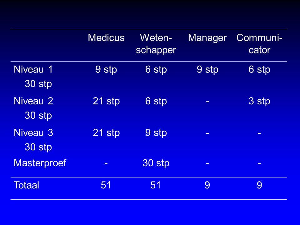 Medicus Weten-schapper. Manager. Communi-cator. Niveau 1. 30 stp. 9 stp. 6 stp. Niveau 2. 21 stp.