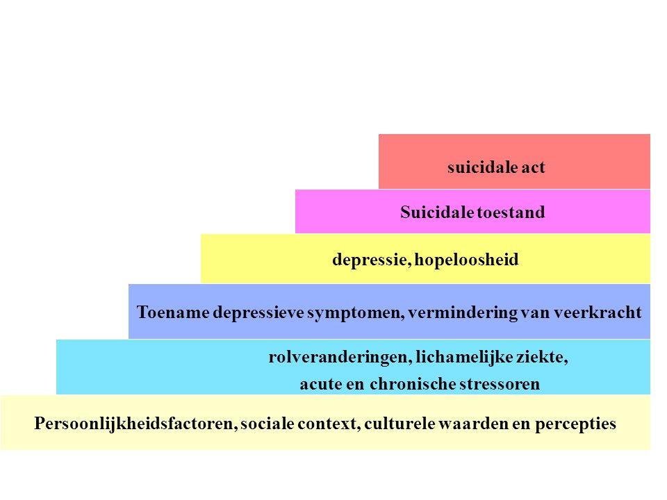 depressie, hopeloosheid