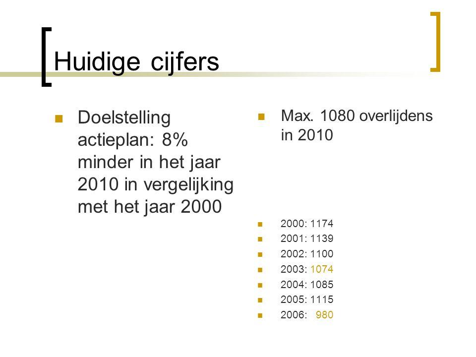 Huidige cijfers Doelstelling actieplan: 8% minder in het jaar 2010 in vergelijking met het jaar 2000.