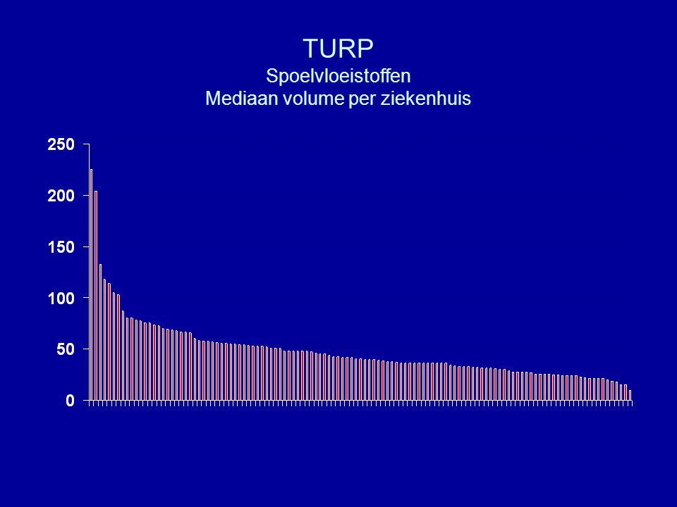 TURP Spoelvloeistoffen Mediaan volume per ziekenhuis