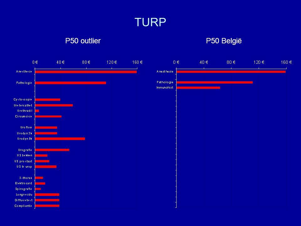 TURP P50 outlier P50 België