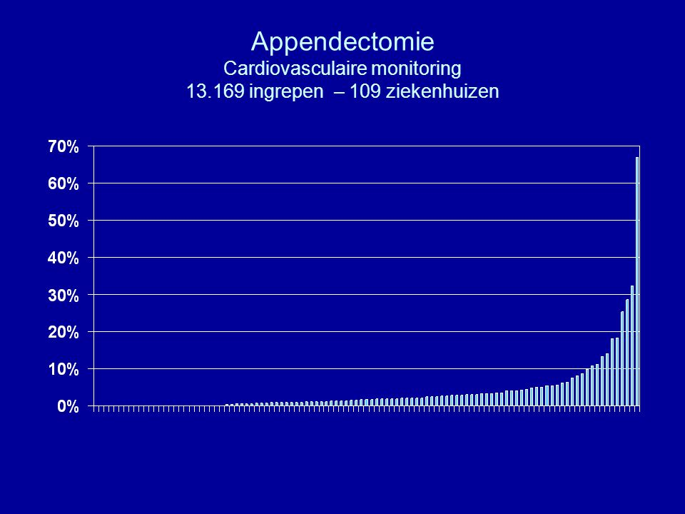 Appendectomie Cardiovasculaire monitoring 13