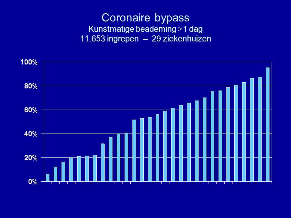 Coronaire bypass Kunstmatige beademing >1 dag 11