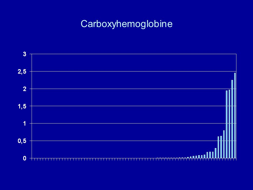 Carboxyhemoglobine