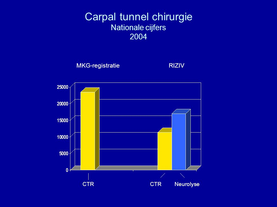 Carpal tunnel chirurgie Nationale cijfers 2004