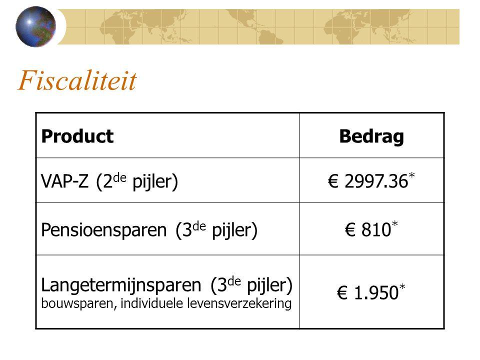 Fiscaliteit Product Bedrag VAP-Z (2de pijler) € 2997.36*