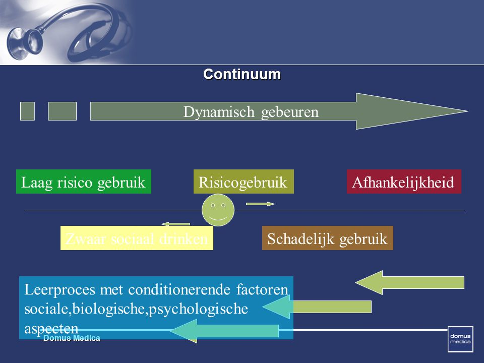 Leerproces met conditionerende factoren