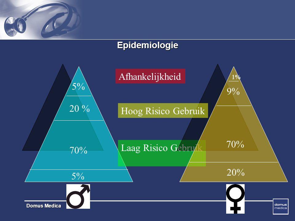 Afhankelijkheid 5% 9% 20 % Hoog Risico Gebruik 70% Laag Risico Gebruik