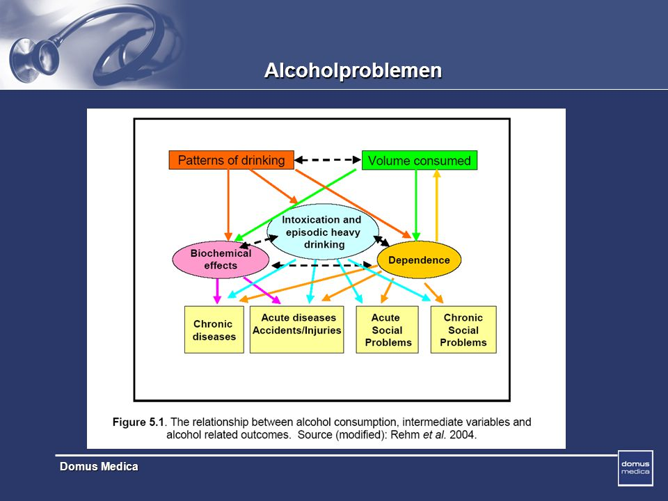 Alcoholproblemen