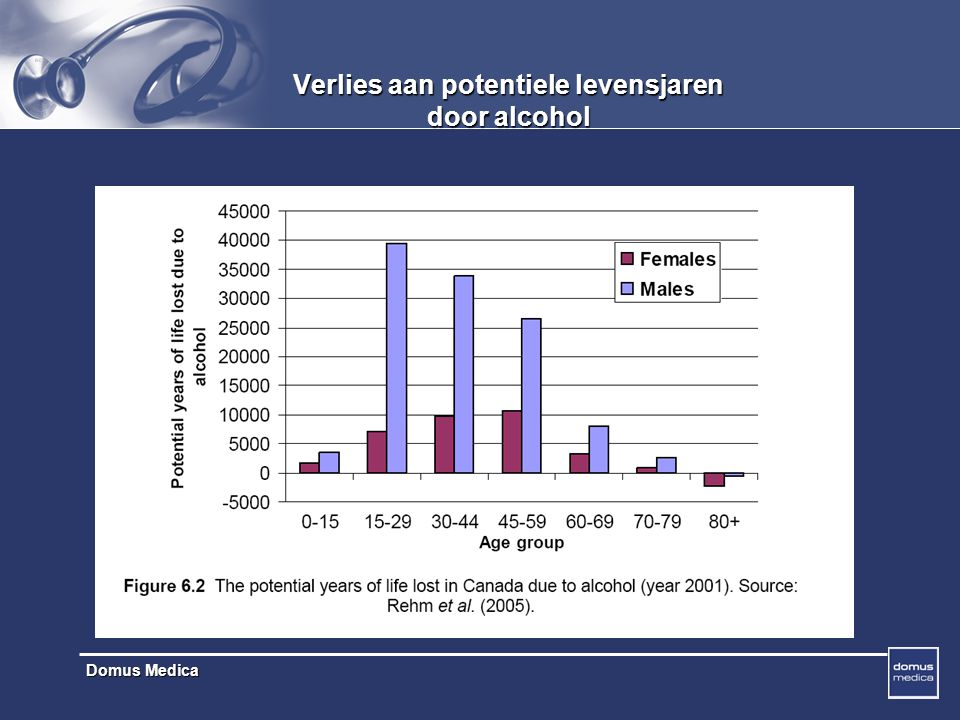 Verlies aan potentiele levensjaren door alcohol
