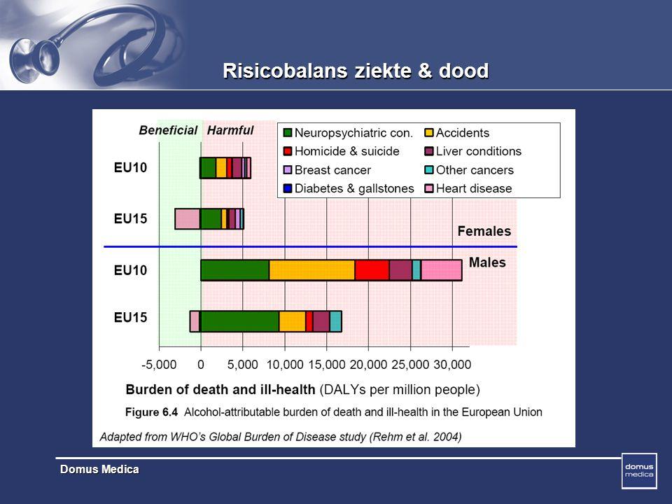 Risicobalans ziekte & dood