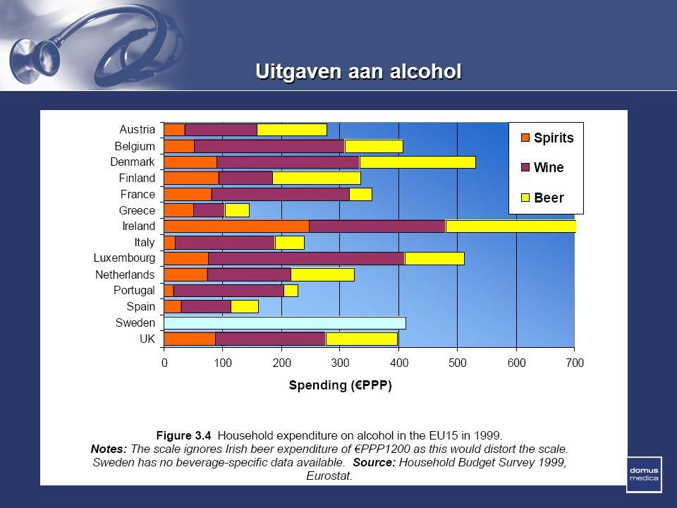 Uitgaven aan alcohol