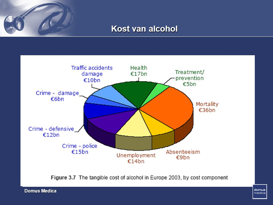 Kost van alcohol
