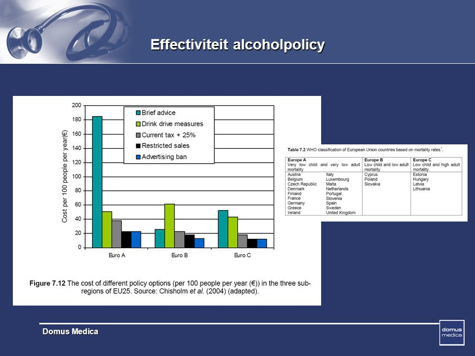 Effectiviteit alcoholpolicy