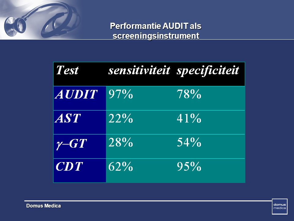 Performantie AUDIT als screeningsinstrument