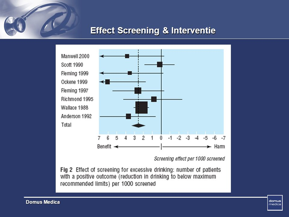 Effect Screening & Interventie